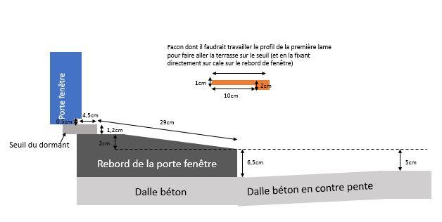 Part 4 mise en oeuvre et quipements terrasse en bois for Comment faire un seuil de porte de garage en beton